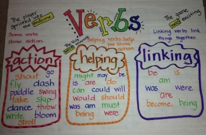 Verbs can show action, help show action or link things together.