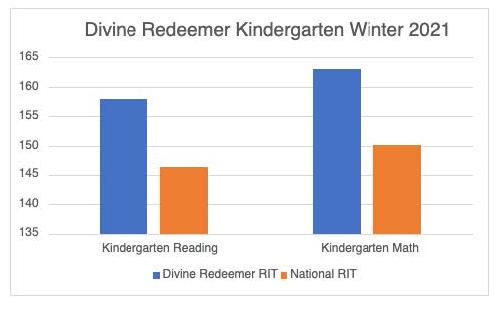 Kindergarten Test Result Graphic