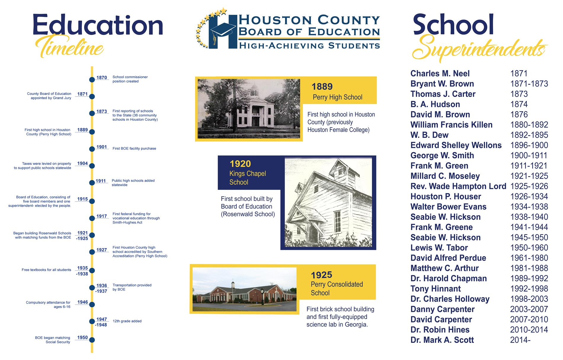 Education Timeline & School Superintendents