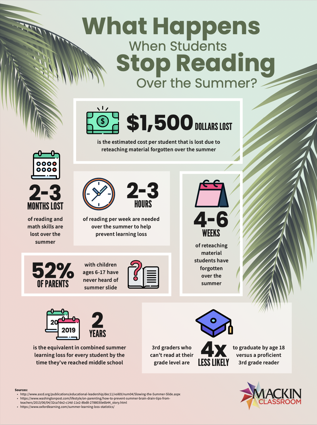 What happens when students stop reading over the summer?