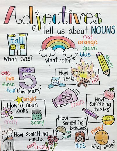Adjectives describe nouns.