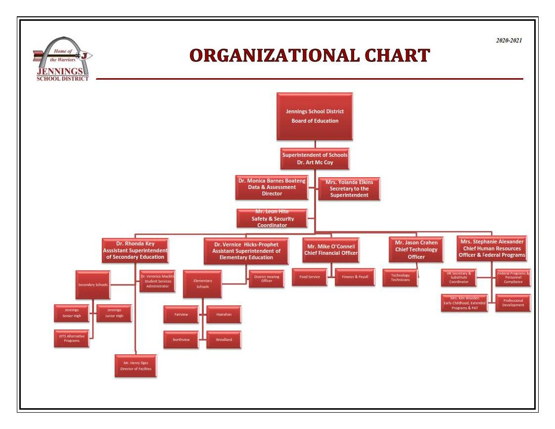 JSD Organizational Structure and Chart