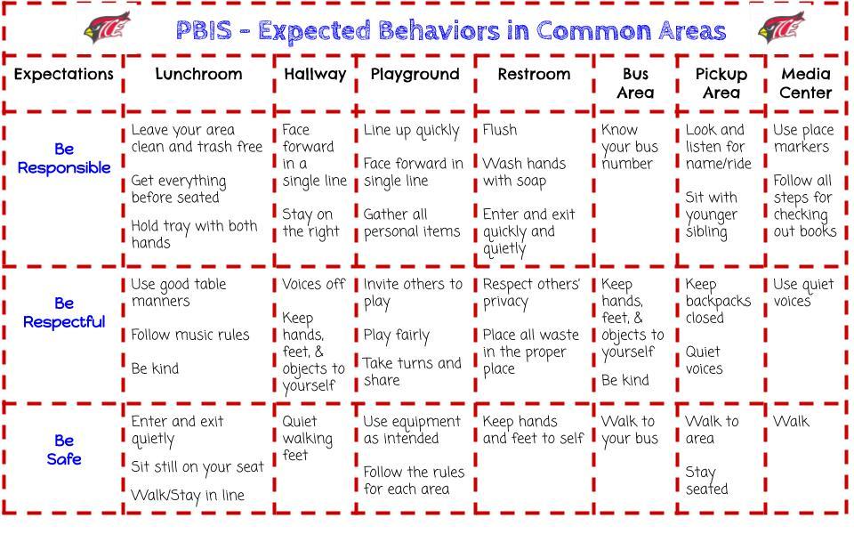 PBIS School Common Area Expectations