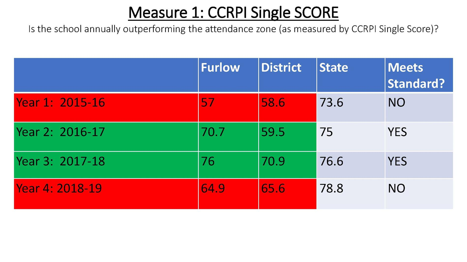 Furlow CPF Academics Statistics pg 5