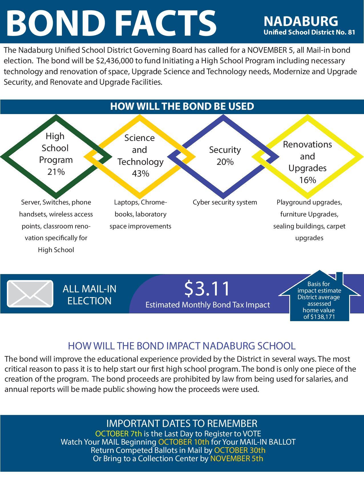 Bond Fact Sheet