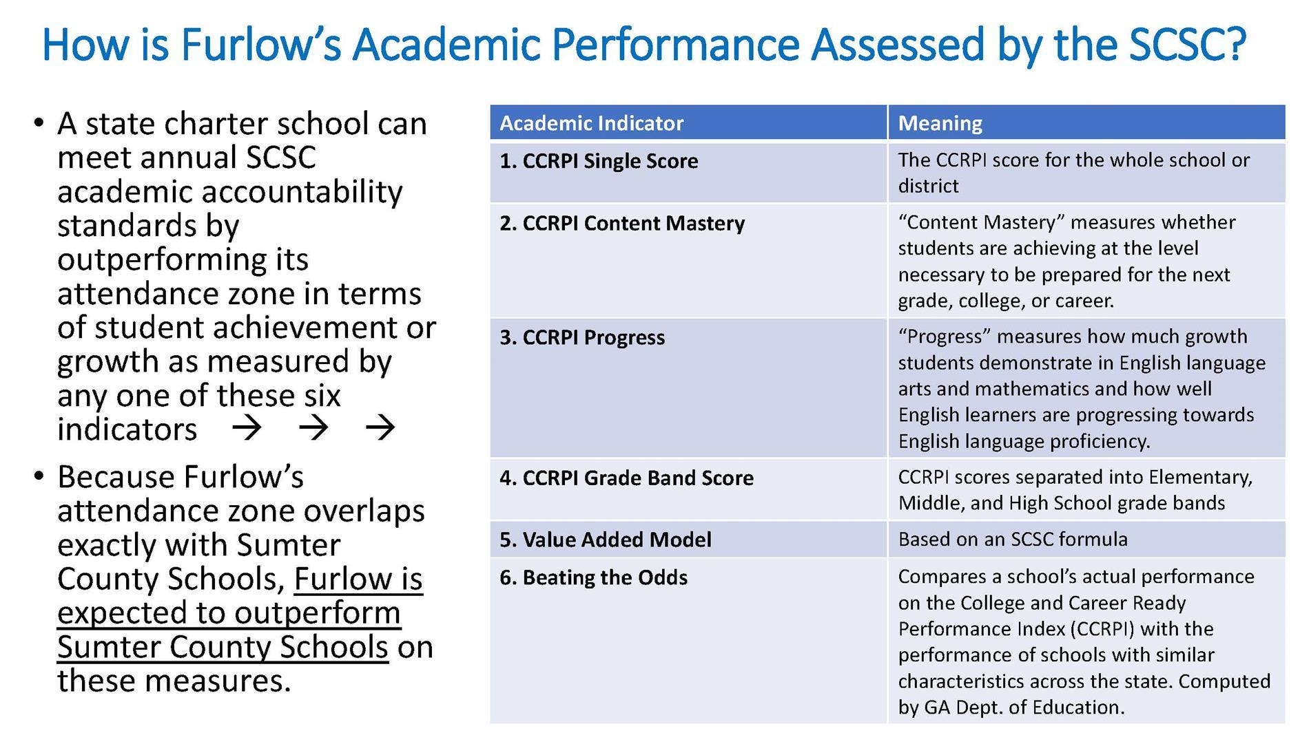 Furlow CPF Academics Statistics pg 3