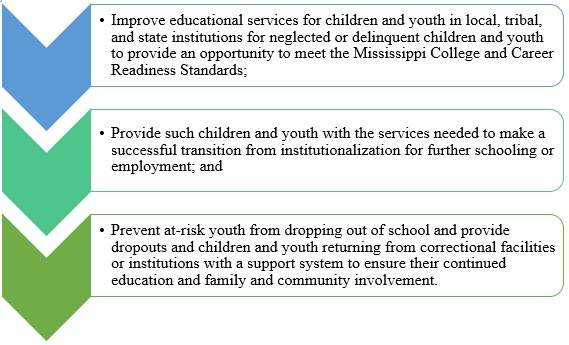 Reasons to award sub-grants