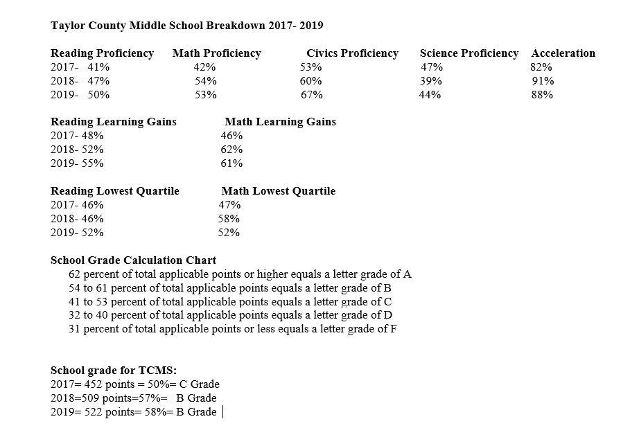 School Grade Data
