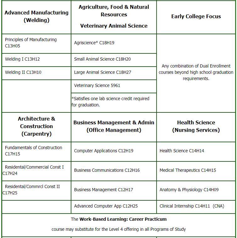 Programs of study 2020-2021