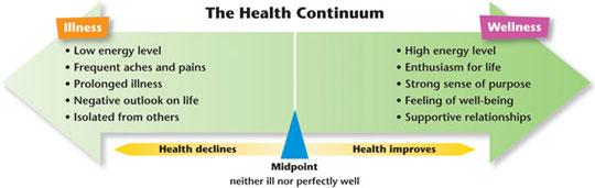 Heath Continuum