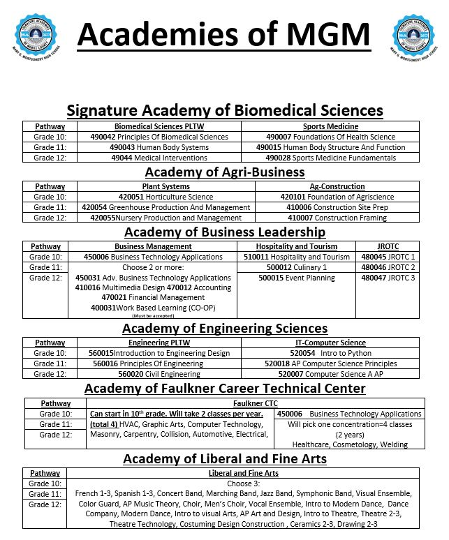 Academy Course List