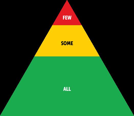 PBIS Tier Triangle