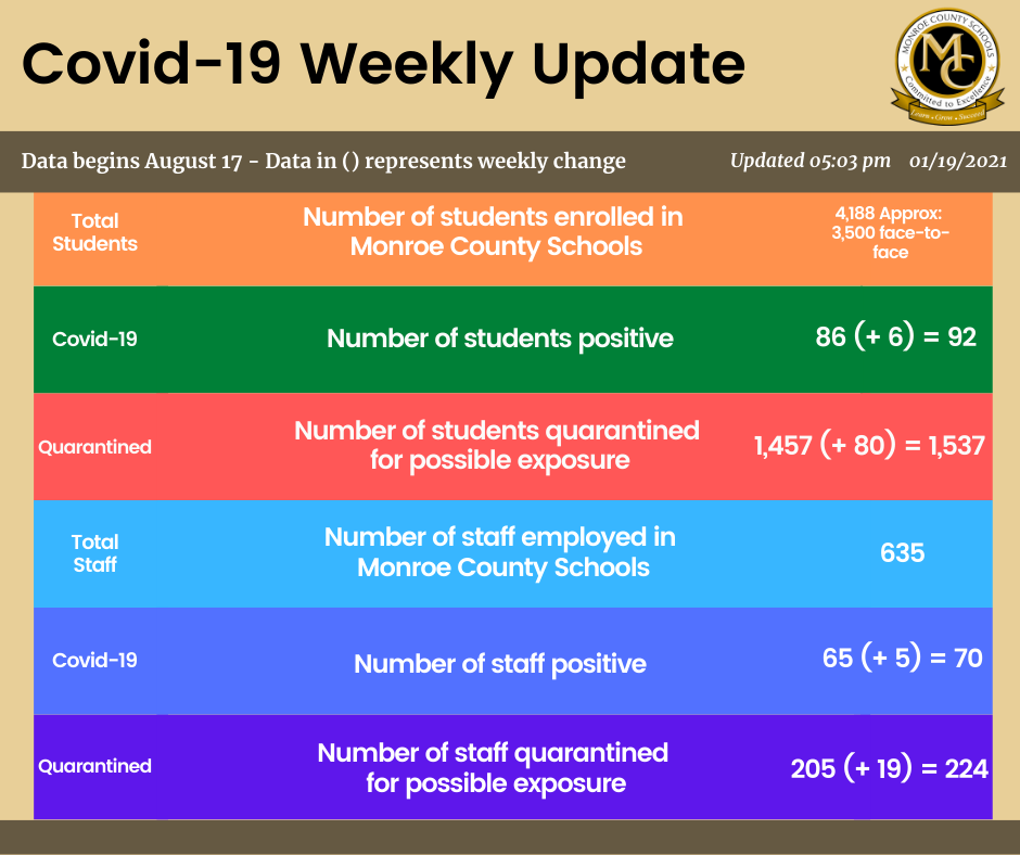 Monroe County Schools Weekly Covid-19 Update graphic