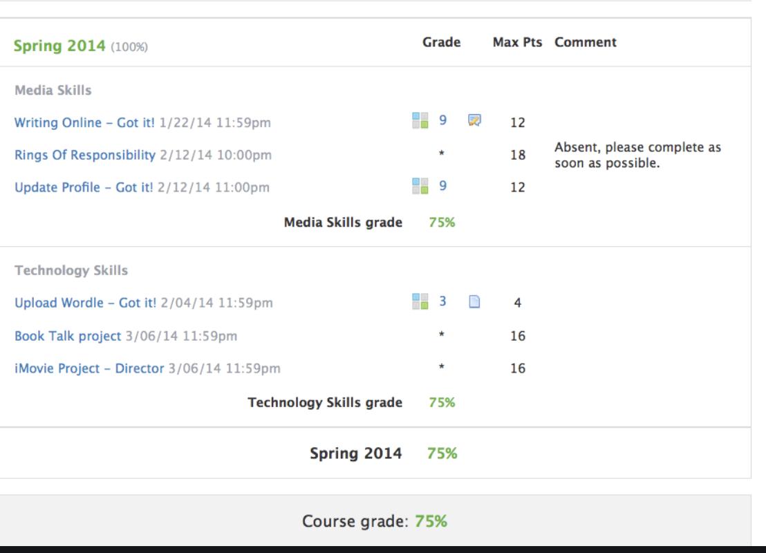Grade Reports