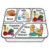 Components of a Balanced School Meal