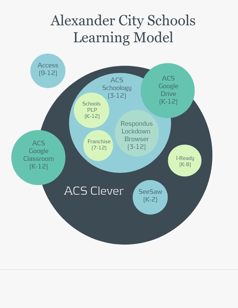 ACS Learning Model