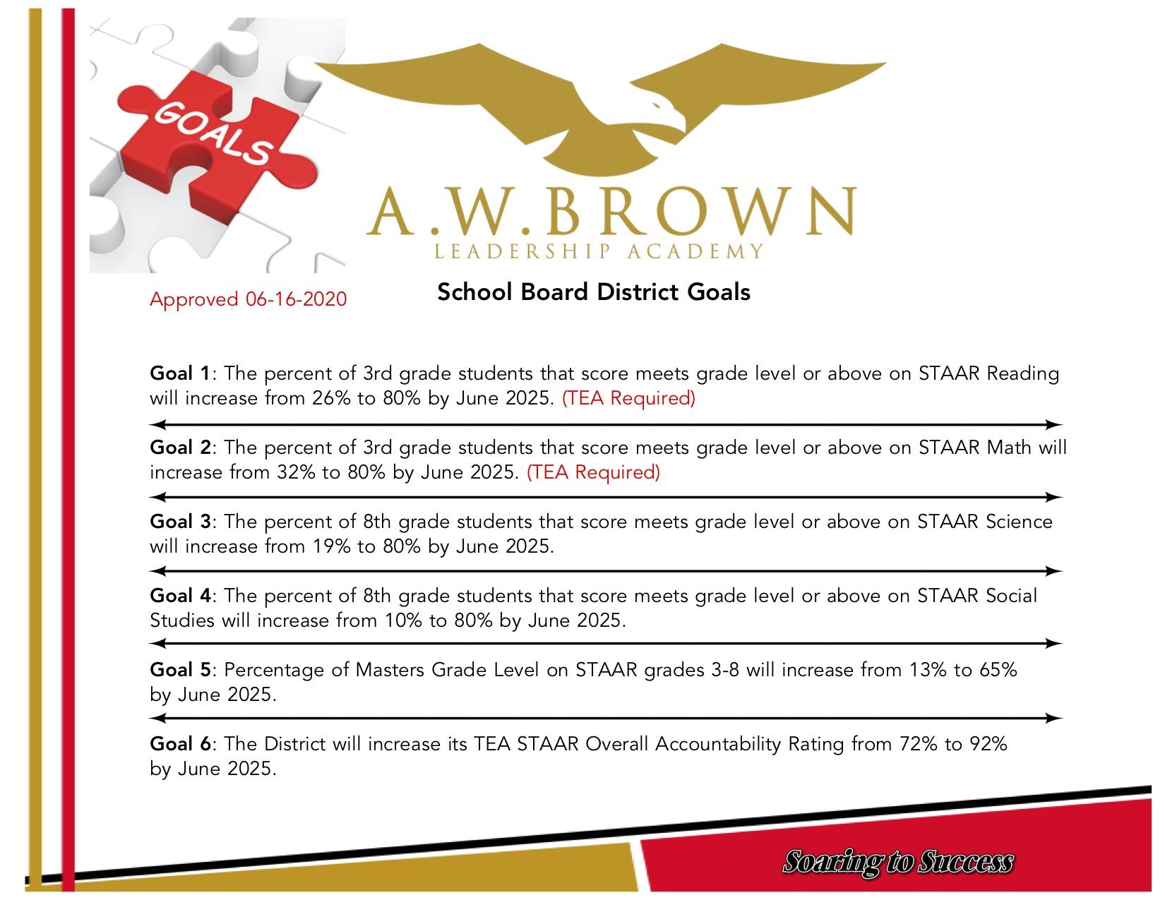 Board Goals
