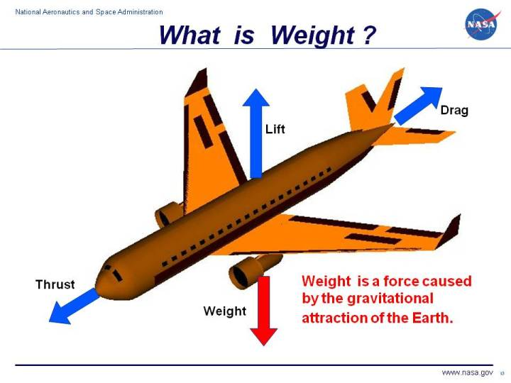 Your weight depends on the gravitational pull.  Your weight may be 90 pounds on Earth, but it will be greater on Jupiter.