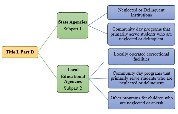Title 1 Part D Flowchart - State and Local Agencies