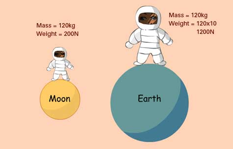 Mass is the amount of matter in an object.  It will never change whether you are on the moon or Earth.  If you have a mass of 150 kg on Earth, your mass on the moon or any other planet is 150 kg.