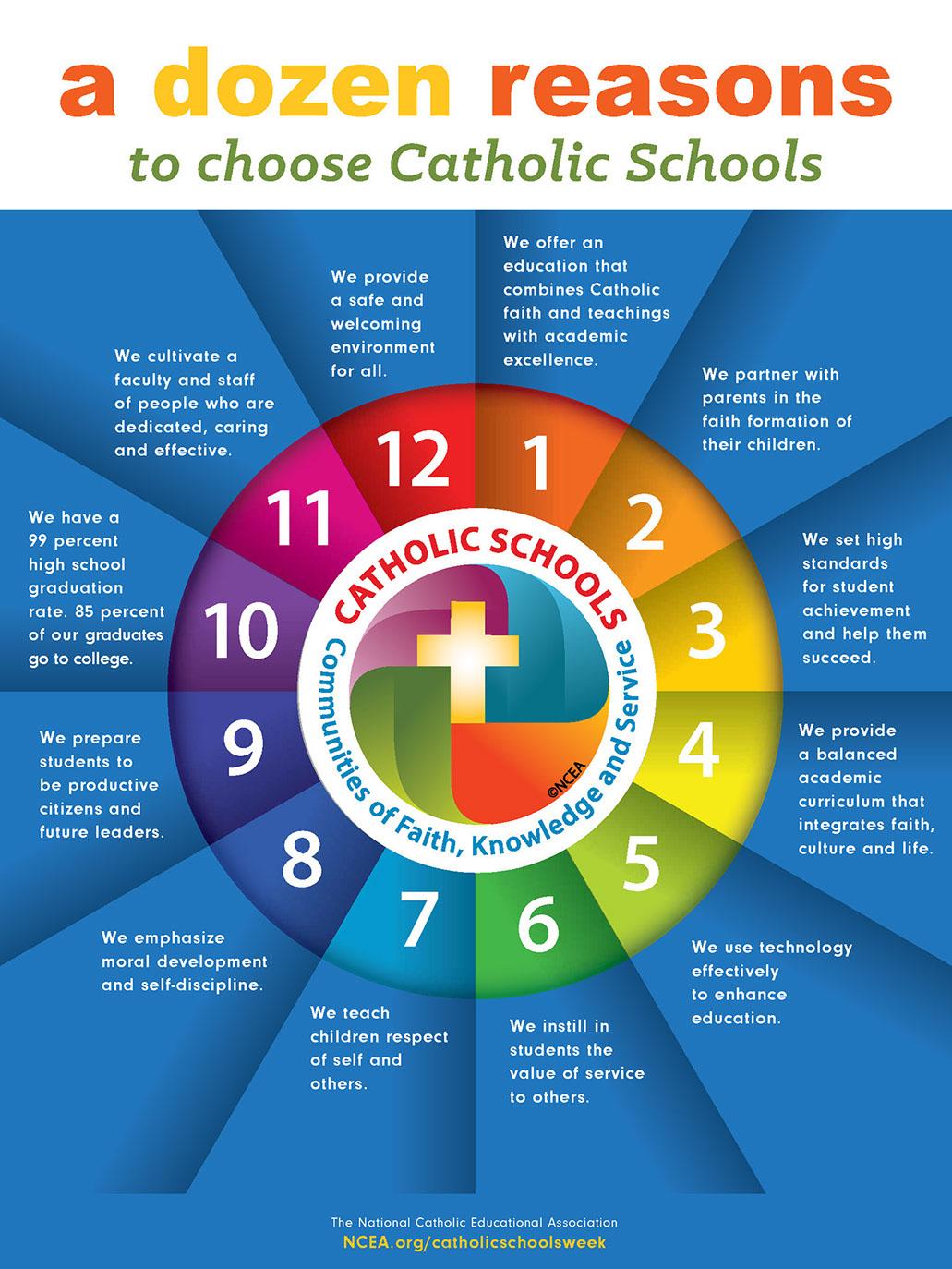 Reasons to choose catholic schools poster