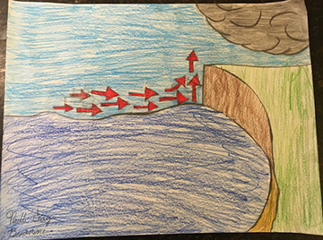Evaporation and Water Cycle 3