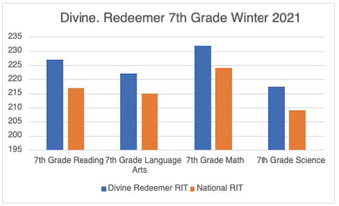 7th grade test result graphic