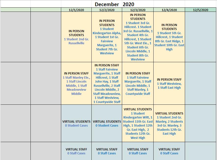 12/2020 COVID-19 Data