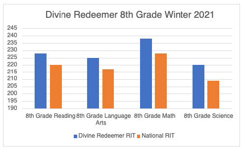 8th grade test result graphic