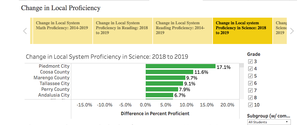 CHANGE IN PROFICIENCY