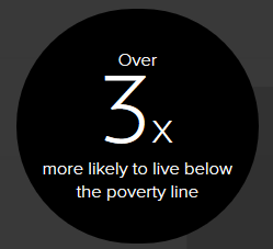 3x more likely to live below the poverty line