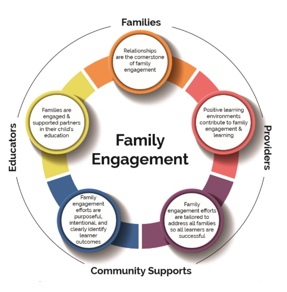 Family engagement diagram produced by MDE
