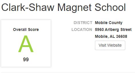 Clark-Shaw Score